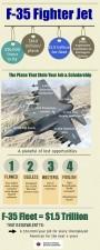F-35-Boondoggle